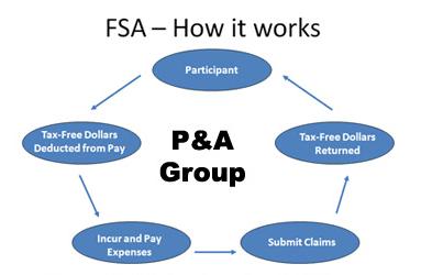 image of fsa diagram